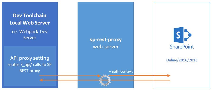 sp-rest-proxy schema